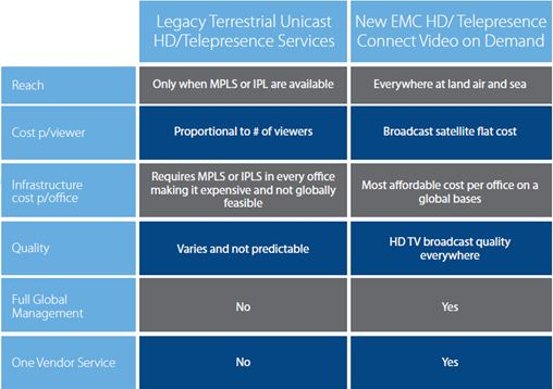 Legacy Terrestrial Unicast vs. EMC HD Connect.JPG
