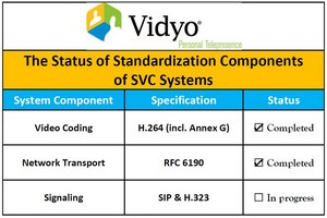 vidyo_svc_standards.jpg