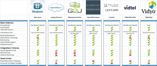 Cloud_VC_Bridging_Comparison.jpg