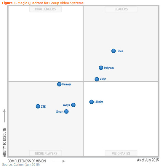 Gartner_Magic_Quadrant_Group_Video_July_2015.jpg