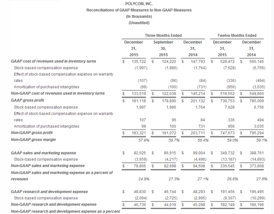 Polycom_financail_results2015_12.png