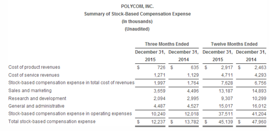 Polycom_financail_results2015_15.png