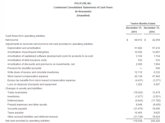 Polycom_financail_results2015_8.png