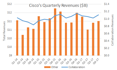 Cisco_Collaboration_Revenue_Q_over_Q_14-17.png