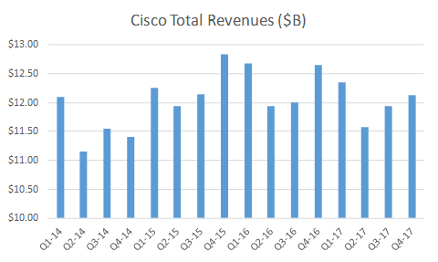 cisco-total-revenues.png