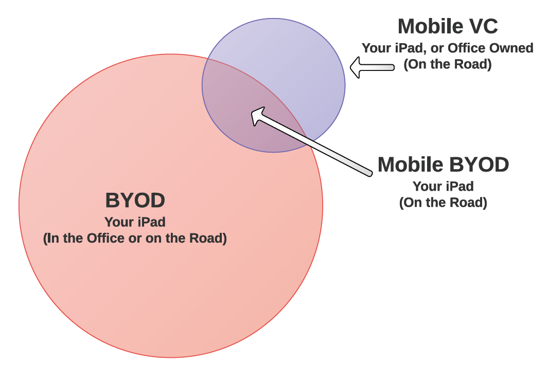 the byod debate Just a few years ago, business owners and tech professionals were debating the merits of the bring your own device (byod) trend the debate is over byod is here to stay, driven in part by the entry of the millennial generation into the workforce.