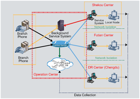 CMB network call center