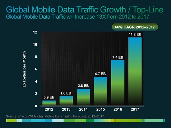 Cisco_Mobil_growth