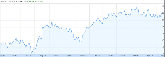 Cisco stock 2012-2013