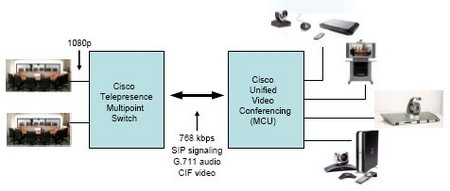 Enterprise-Cisco-telepresence-interoperability.jpg