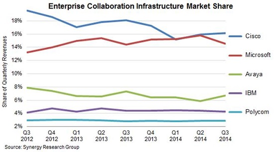 Enterprise_collaboration_chart