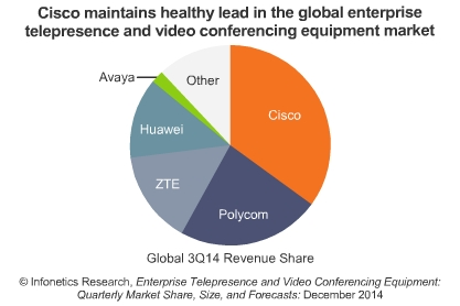 Global_3Q14_Revenue_Share