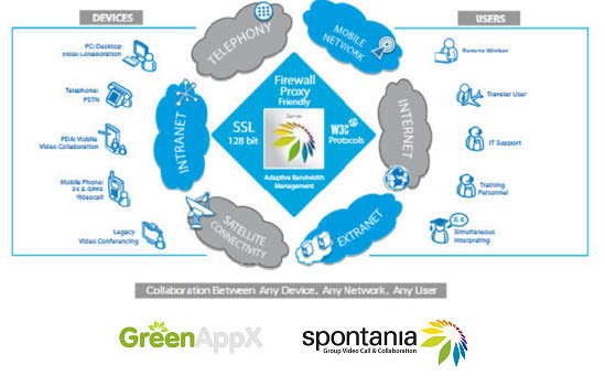 GreenAppX and Spontania GreenAppX HD Video Network