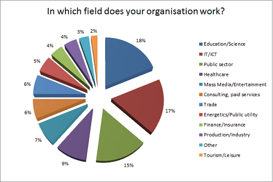 In_which_field_does_your_organisation_work