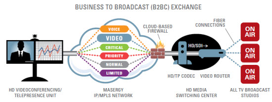 MASERGY Business to Broadcast (B2BC) Exchange Diagram