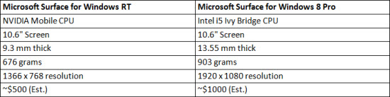 Microsoft Surface Versions Table.jpg