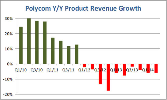 Polycom_product_revenue_growth
