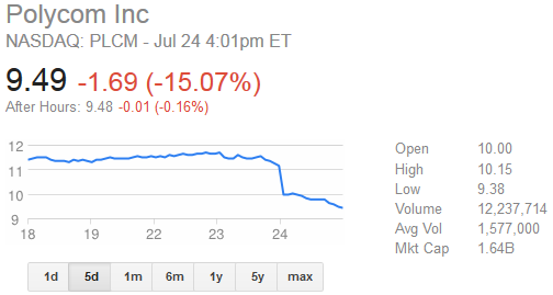 polycom stock crash