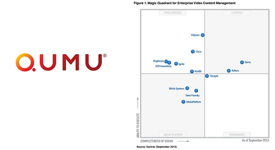 videoconferencing magic quadrant