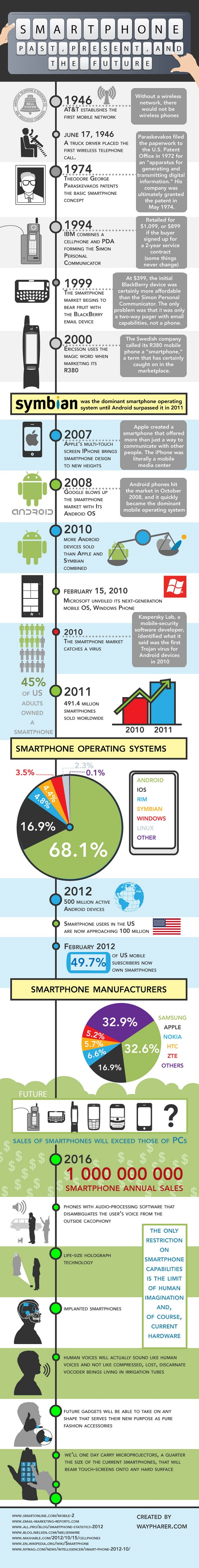 smartphone history infograph