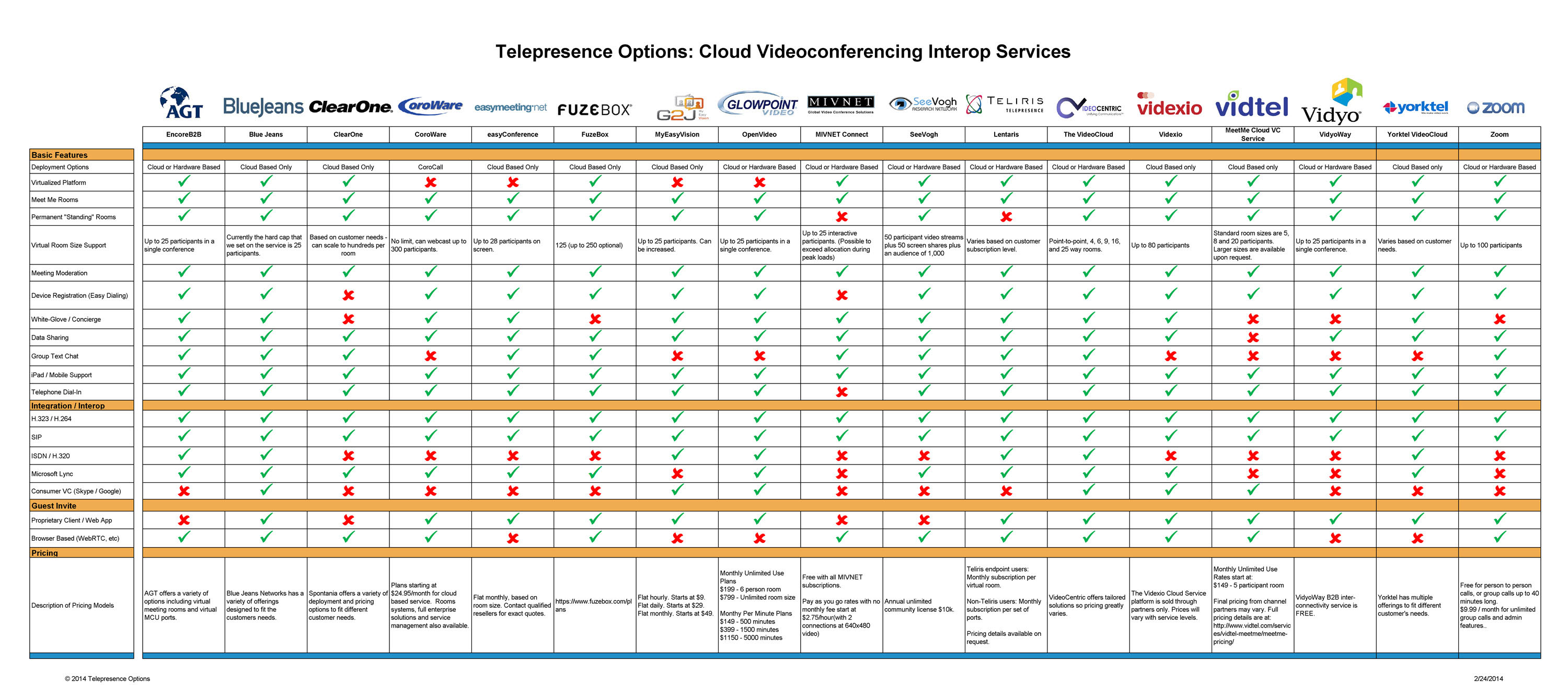 Comparison Charts Telepresence Options