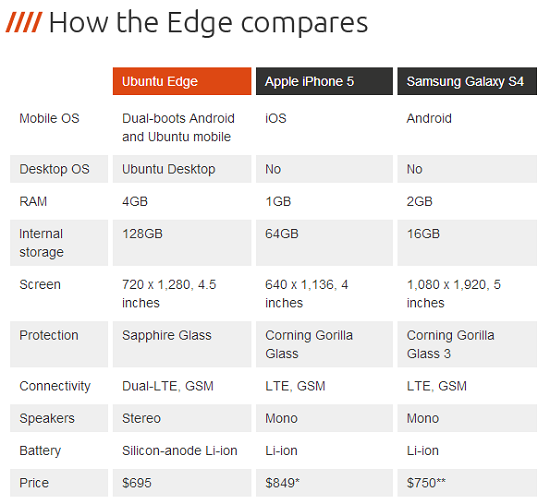 ubuntu edge compared