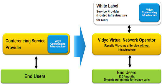 Vidyo_reseller_program_Whitelabel.jpg