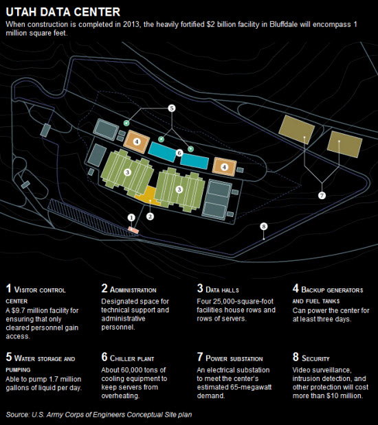 Wired - NSA Utah Data Center - Diagram.jpg