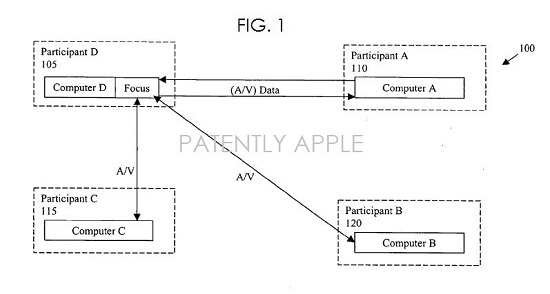 apple_video_conferencing_diagram_1