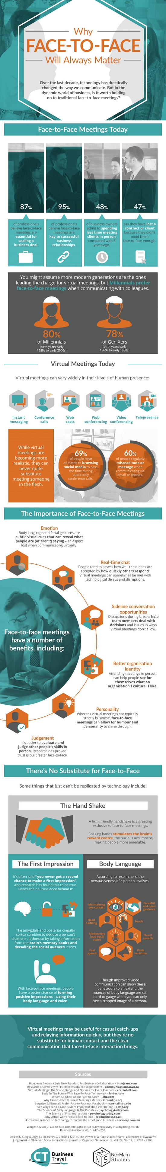 face-face-communication