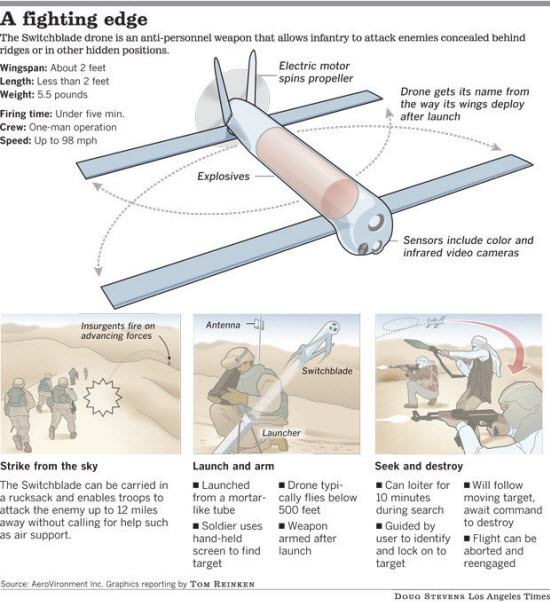 Switchblade dod unmanned arial drone jpg