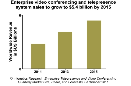 video_conferencing_and_telepresence_chart
