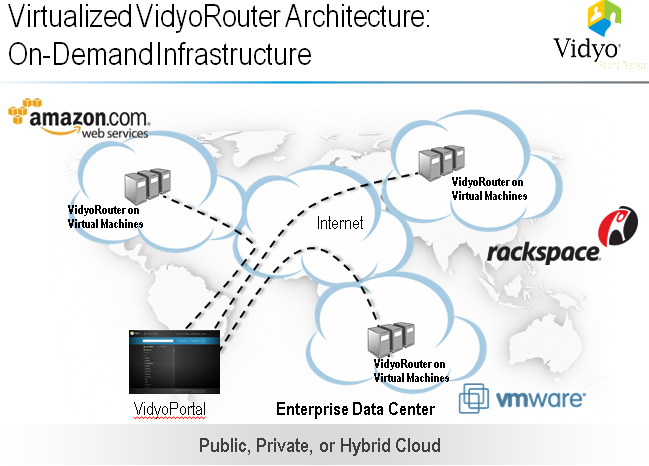 vidyo_virtualized_architecture.png
