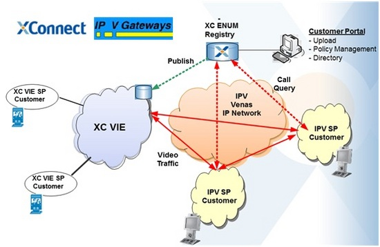 xconnect_ipvgateways_interconnectivity_diagram.jpg