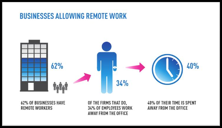Skype - Living Workplace Survey: A Shift in the Way We Work