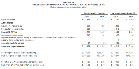 ClearOne_GAAP_income2.png