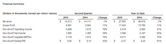 ClearOne_Second_Quarter_2015.png
