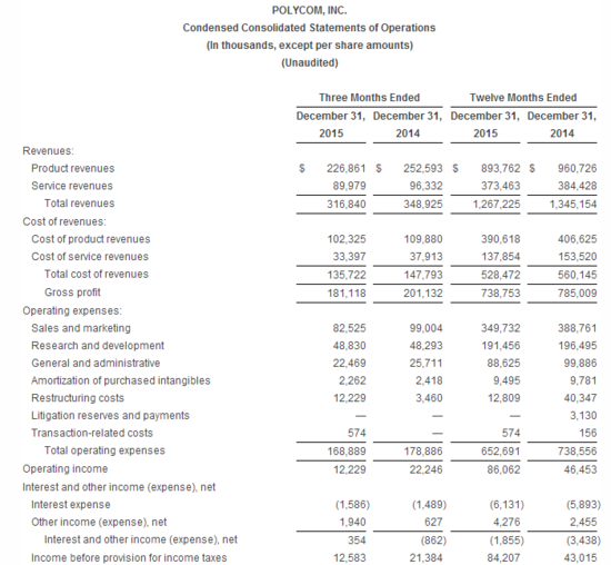 Thumbnail image for Polycom_financail_results2015_3.png