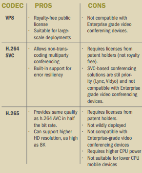 Codec_Pros_and_Cons