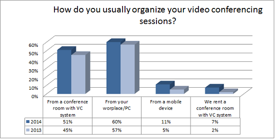 How_do_you_usually_organize_your_video_conferencing_sessions