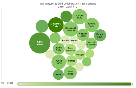 Top_Venture-Backed_Collaboration_Tech_Startups