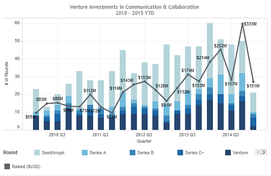 Venture_Investments_in_Communication_and_Collaboration