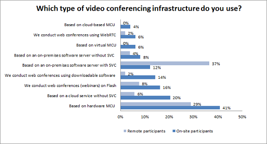 Which_type_of_video_conferencing_infrastructure_do_you_use